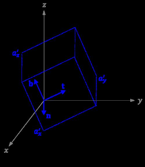 成分 ベクトル の 【入門線形代数】ベクトルの成分表示