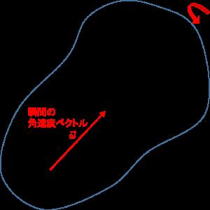 任意回転の角速度ベクトル