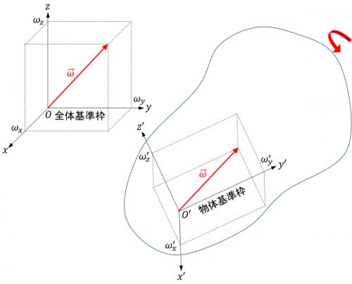 角速度ベクトルの成分表示