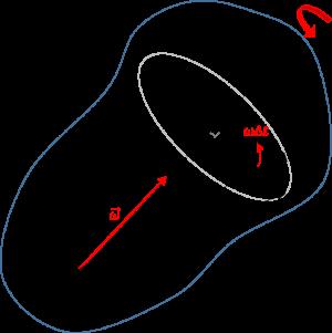 剛体に固定されたベクトルの微分