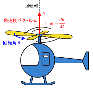 rotor angular velocity vector