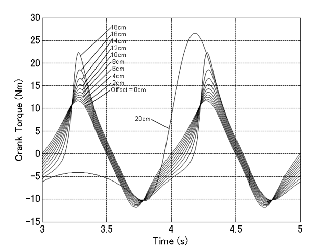 20  Crank-Slider Mechanism (4) - Parameter study   MBDyn